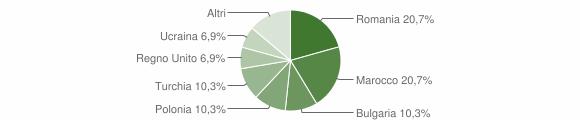 Grafico cittadinanza stranieri - San Sostene 2009