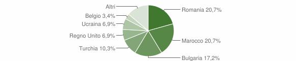 Grafico cittadinanza stranieri - San Sostene 2010