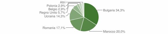 Grafico cittadinanza stranieri - San Sostene 2011