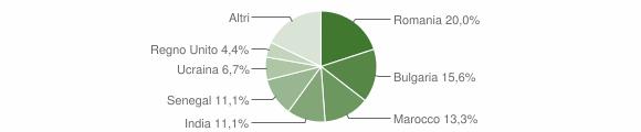 Grafico cittadinanza stranieri - San Sostene 2017