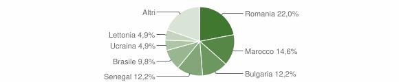 Grafico cittadinanza stranieri - San Sostene 2018