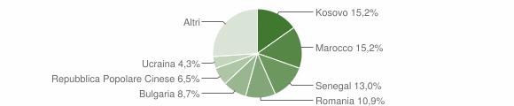 Grafico cittadinanza stranieri - San Sostene 2019
