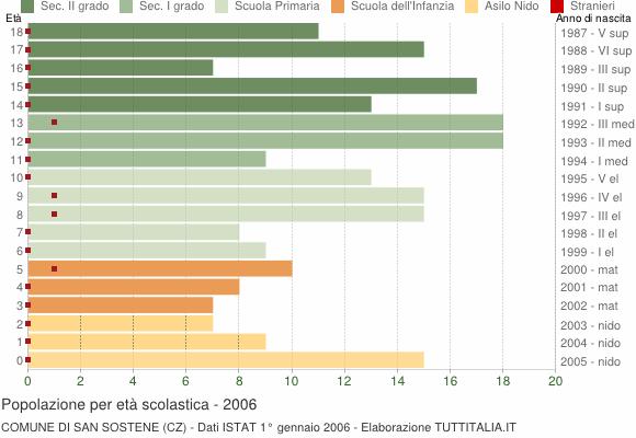Grafico Popolazione in età scolastica - San Sostene 2006