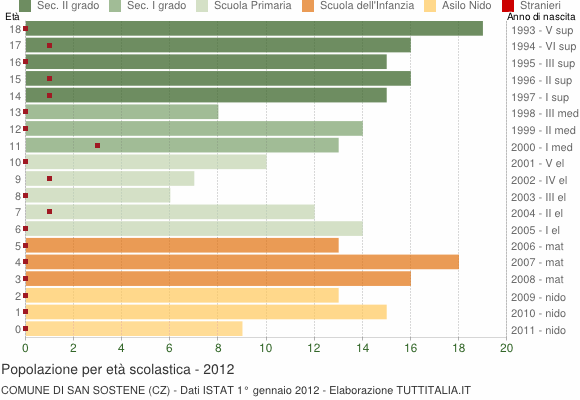 Grafico Popolazione in età scolastica - San Sostene 2012