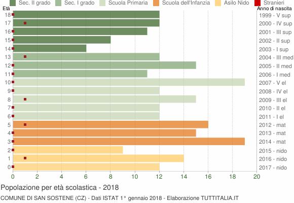 Grafico Popolazione in età scolastica - San Sostene 2018