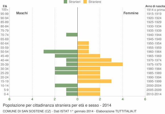 Grafico cittadini stranieri - San Sostene 2014