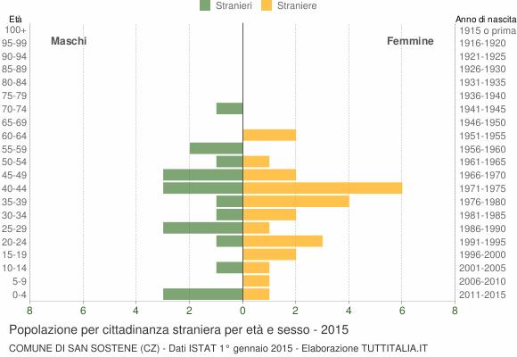 Grafico cittadini stranieri - San Sostene 2015