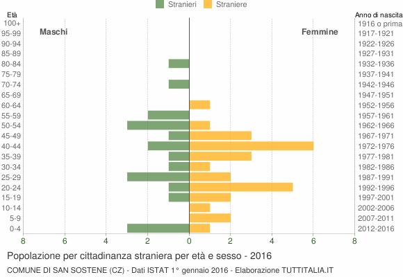 Grafico cittadini stranieri - San Sostene 2016