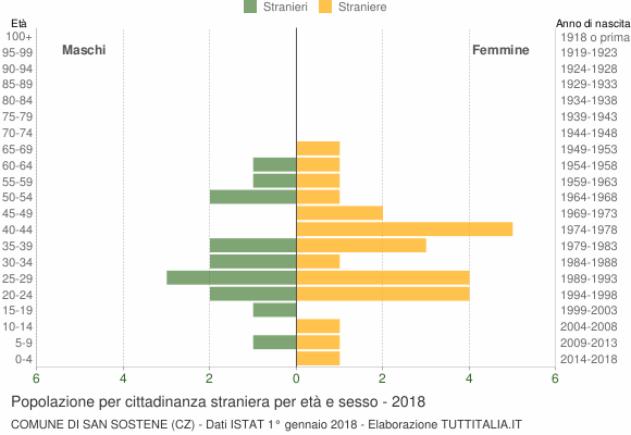 Grafico cittadini stranieri - San Sostene 2018