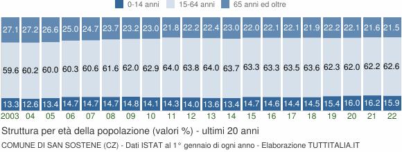 Grafico struttura della popolazione Comune di San Sostene (CZ)