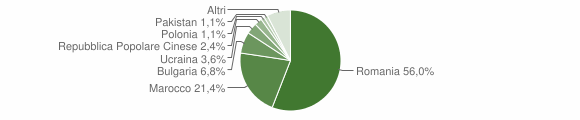 Grafico cittadinanza stranieri - Taurianova 2018