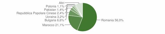 Grafico cittadinanza stranieri - Taurianova 2019