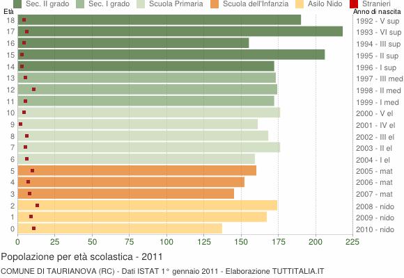 Grafico Popolazione in età scolastica - Taurianova 2011