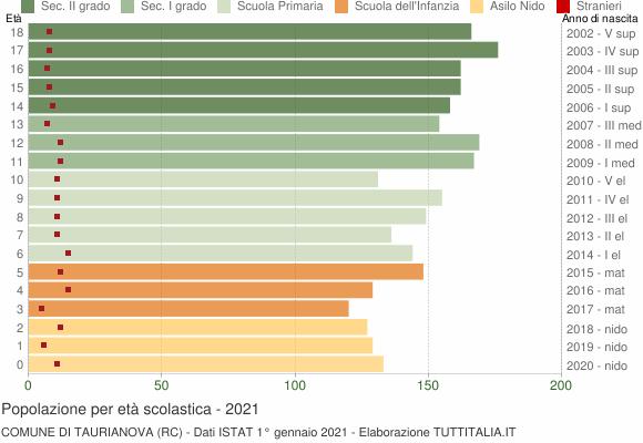 Grafico Popolazione in età scolastica - Taurianova 2021