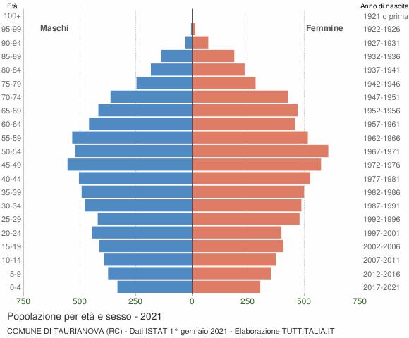 Grafico Popolazione per età e sesso Comune di Taurianova (RC)