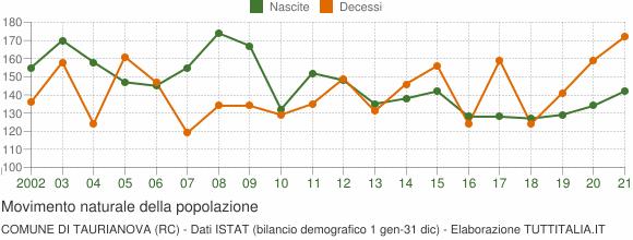 Grafico movimento naturale della popolazione Comune di Taurianova (RC)