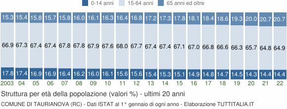 Grafico struttura della popolazione Comune di Taurianova (RC)