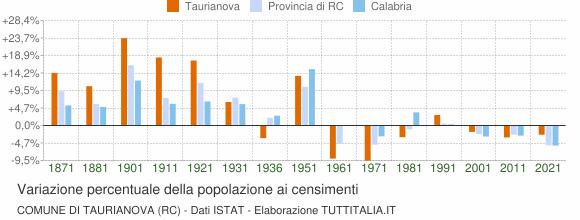 Grafico variazione percentuale della popolazione Comune di Taurianova (RC)