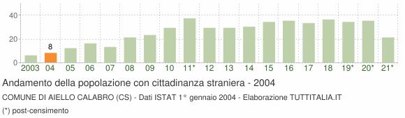 Grafico andamento popolazione stranieri Comune di Aiello Calabro (CS)