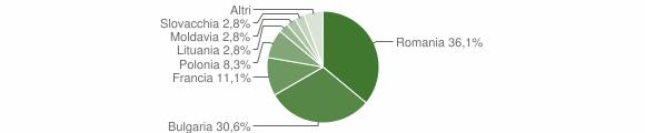 Grafico cittadinanza stranieri - Aiello Calabro 2018