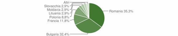 Grafico cittadinanza stranieri - Aiello Calabro 2019