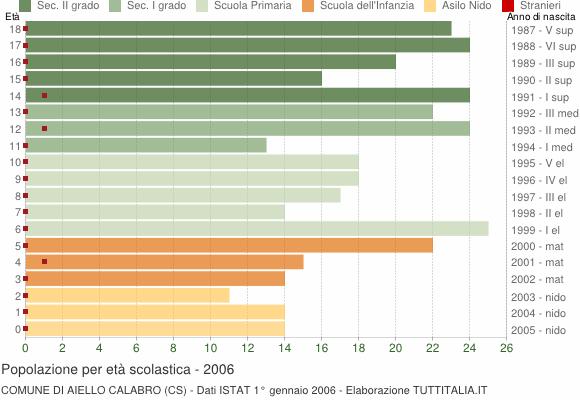 Grafico Popolazione in età scolastica - Aiello Calabro 2006