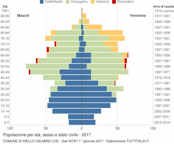 Grafico Popolazione per età, sesso e stato civile Comune di Aiello Calabro (CS)
