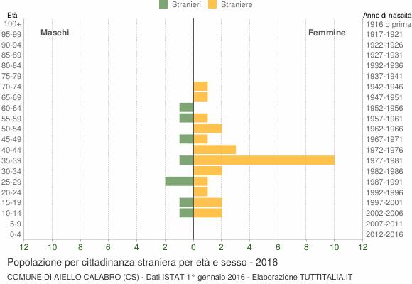 Grafico cittadini stranieri - Aiello Calabro 2016