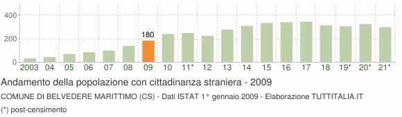 Grafico andamento popolazione stranieri Comune di Belvedere Marittimo (CS)
