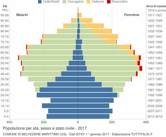 Grafico Popolazione per età, sesso e stato civile Comune di Belvedere Marittimo (CS)