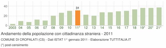 Grafico andamento popolazione stranieri Comune di Cropalati (CS)