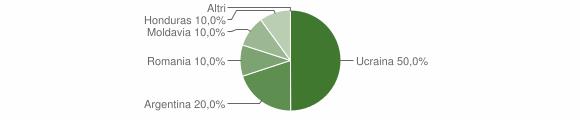 Grafico cittadinanza stranieri - Cropalati 2007