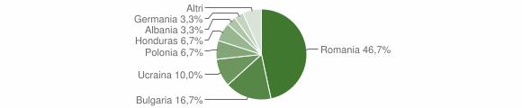 Grafico cittadinanza stranieri - Cropalati 2010