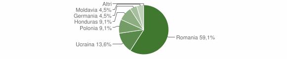 Grafico cittadinanza stranieri - Cropalati 2012