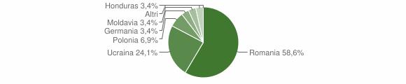 Grafico cittadinanza stranieri - Cropalati 2016