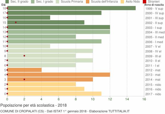 Grafico Popolazione in età scolastica - Cropalati 2018