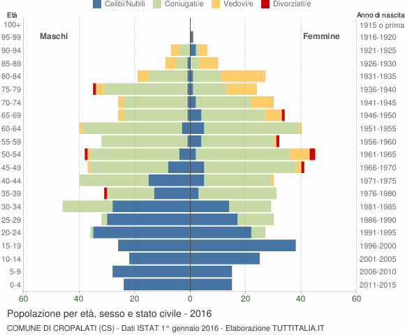 Grafico Popolazione per età, sesso e stato civile Comune di Cropalati (CS)