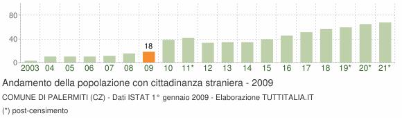 Grafico andamento popolazione stranieri Comune di Palermiti (CZ)