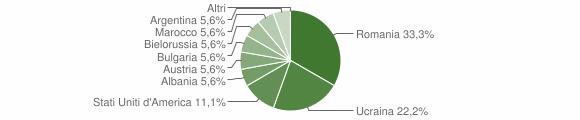 Grafico cittadinanza stranieri - Palermiti 2009