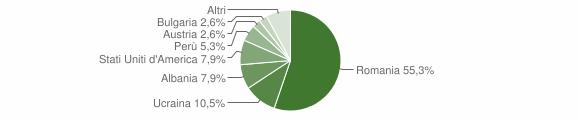 Grafico cittadinanza stranieri - Palermiti 2010