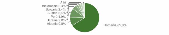 Grafico cittadinanza stranieri - Palermiti 2011