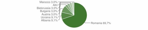 Grafico cittadinanza stranieri - Palermiti 2012