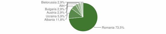 Grafico cittadinanza stranieri - Palermiti 2013