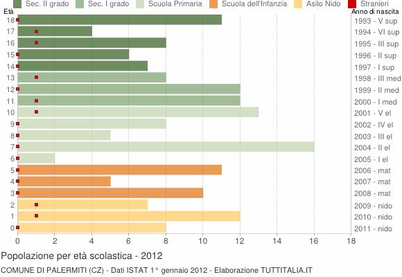 Grafico Popolazione in età scolastica - Palermiti 2012