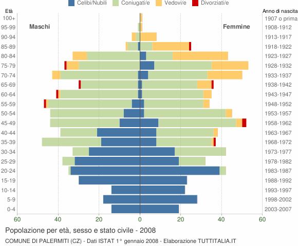 Grafico Popolazione per età, sesso e stato civile Comune di Palermiti (CZ)