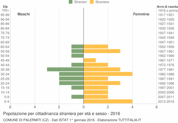 Grafico cittadini stranieri - Palermiti 2016