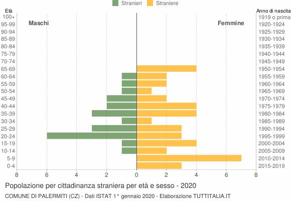 Grafico cittadini stranieri - Palermiti 2020