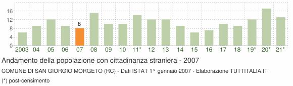 Grafico andamento popolazione stranieri Comune di San Giorgio Morgeto (RC)