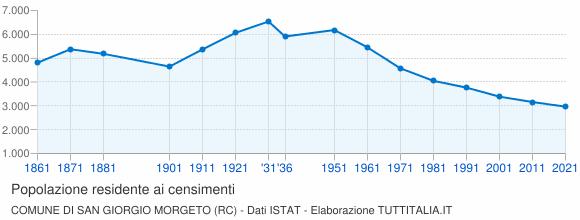 Grafico andamento storico popolazione Comune di San Giorgio Morgeto (RC)