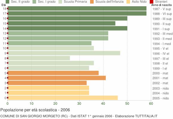 Grafico Popolazione in età scolastica - San Giorgio Morgeto 2006